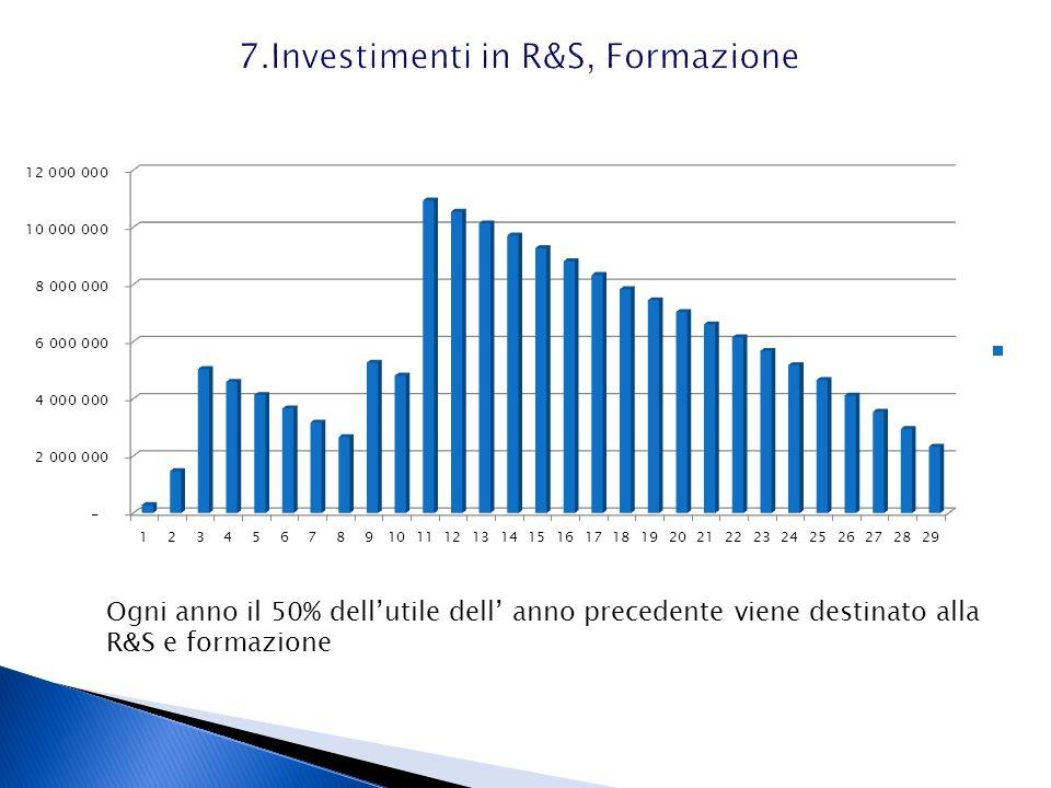 7.Investimenti in R&S, Formazione