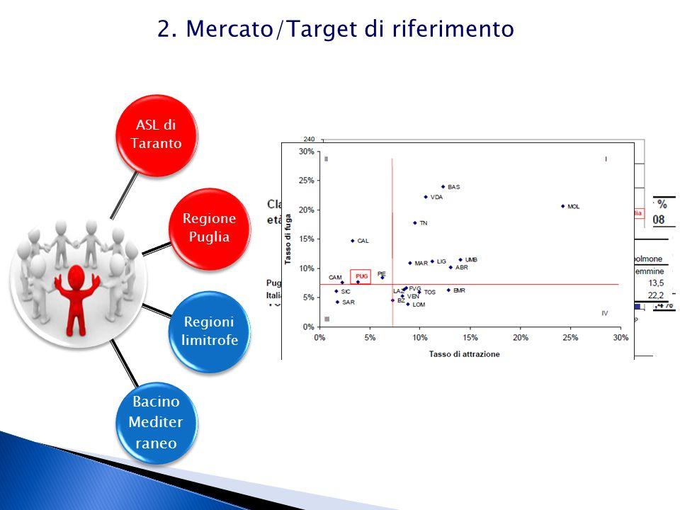 2. Mercato/Target di riferimento