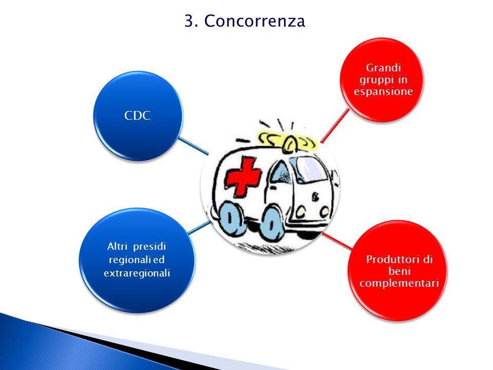 3. Concorrenza CDC Grandi gruppi in espansione