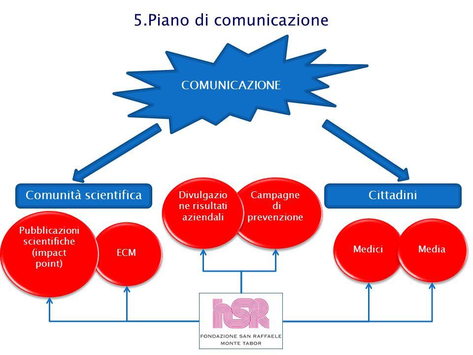5.Piano di comunicazione