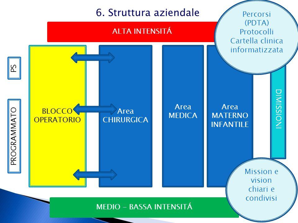 6. Struttura aziendale Percorsi (PDTA) Protocolli