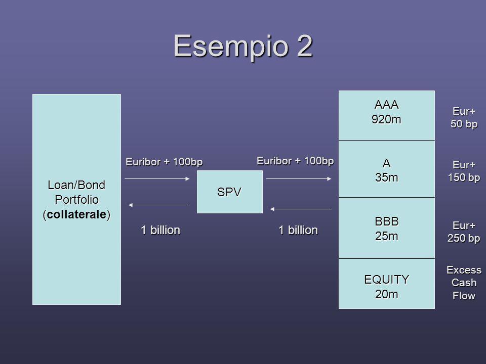 Esempio 2 AAA 920m A 35m BBB 25m EQUITY 20m Loan/Bond Portfolio