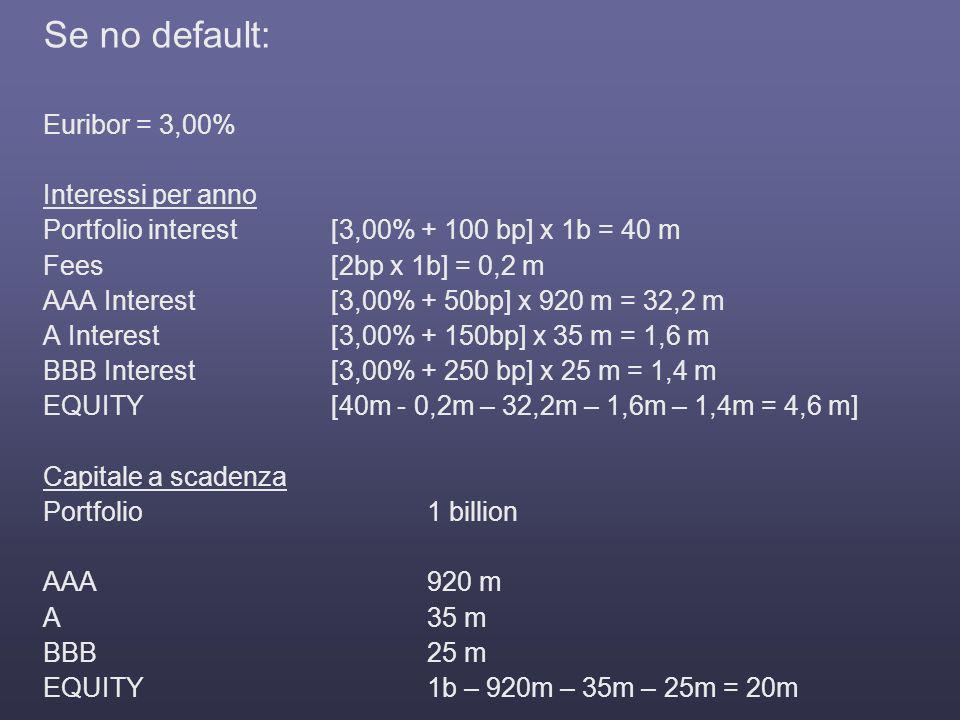 Se no default: Euribor = 3,00% Interessi per anno