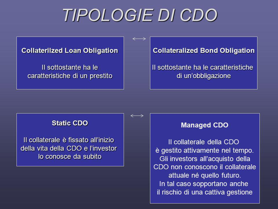 Collaterilzed Loan Obligation Collateralized Bond Obligation