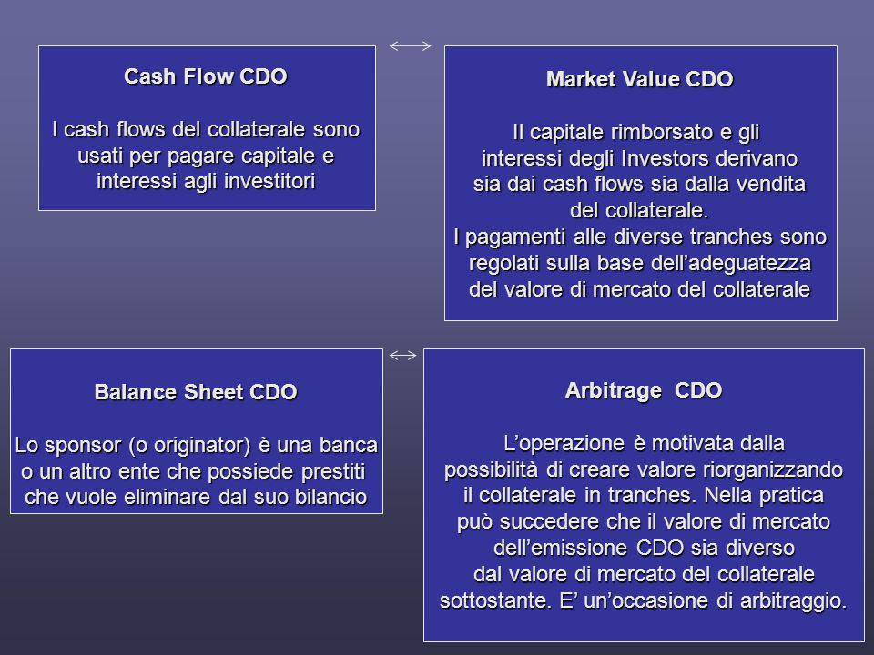 Cash Flow CDO Market Value CDO Balance Sheet CDO Arbitrage CDO