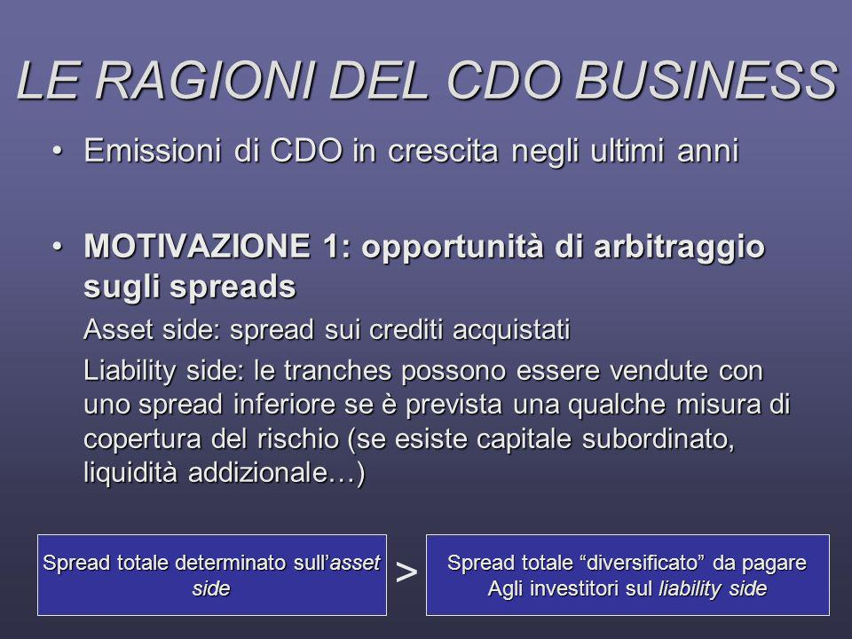 LE RAGIONI DEL CDO BUSINESS