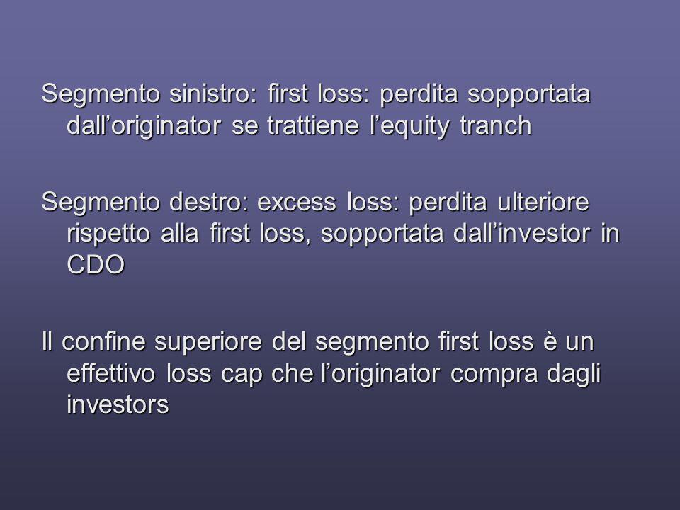 Segmento sinistro: first loss: perdita sopportata dall'originator se trattiene l'equity tranch