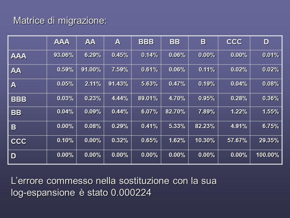 Matrice di migrazione: