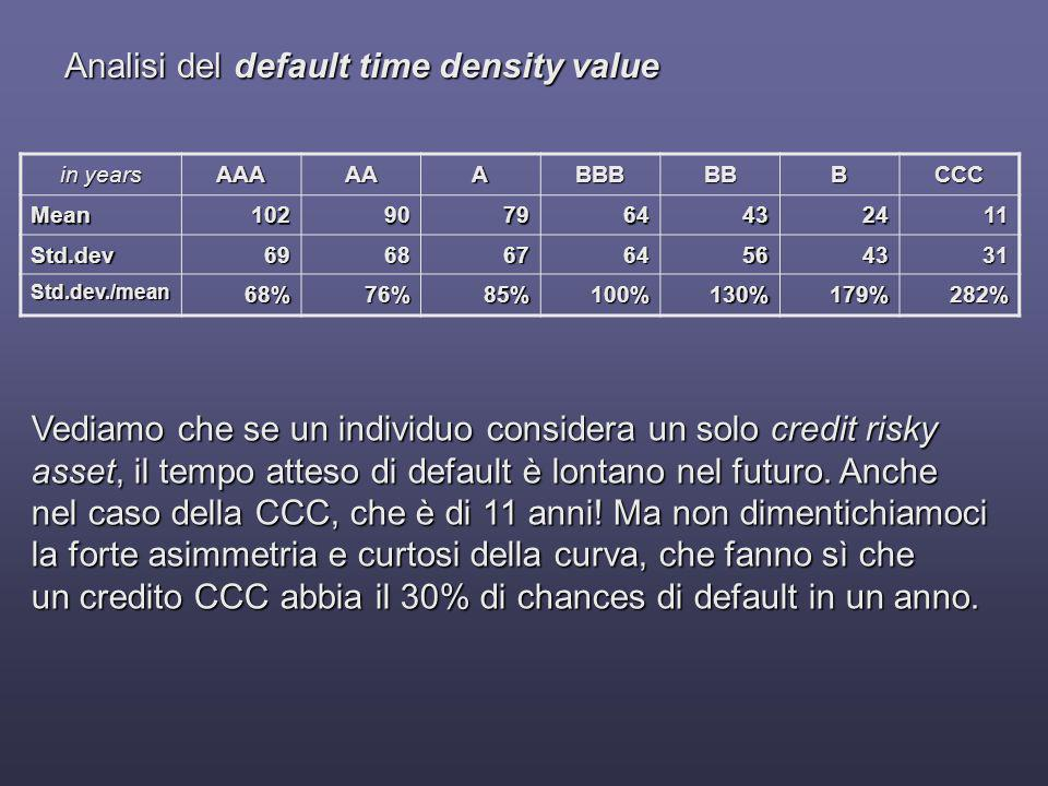 Analisi del default time density value