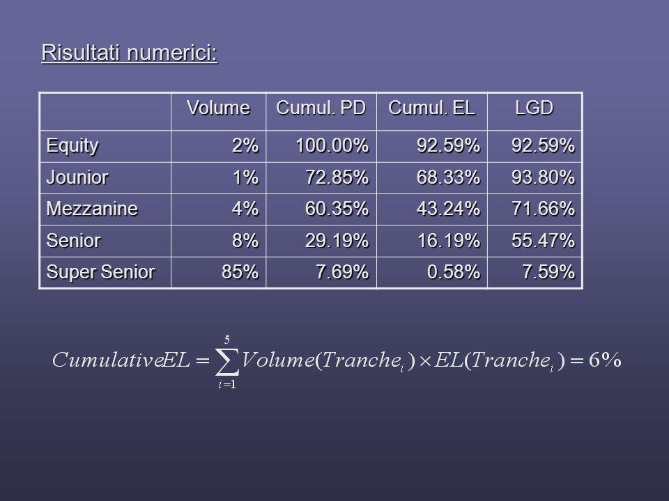 Risultati numerici: Volume Cumul. PD Cumul. EL LGD Equity 2% 100.00%
