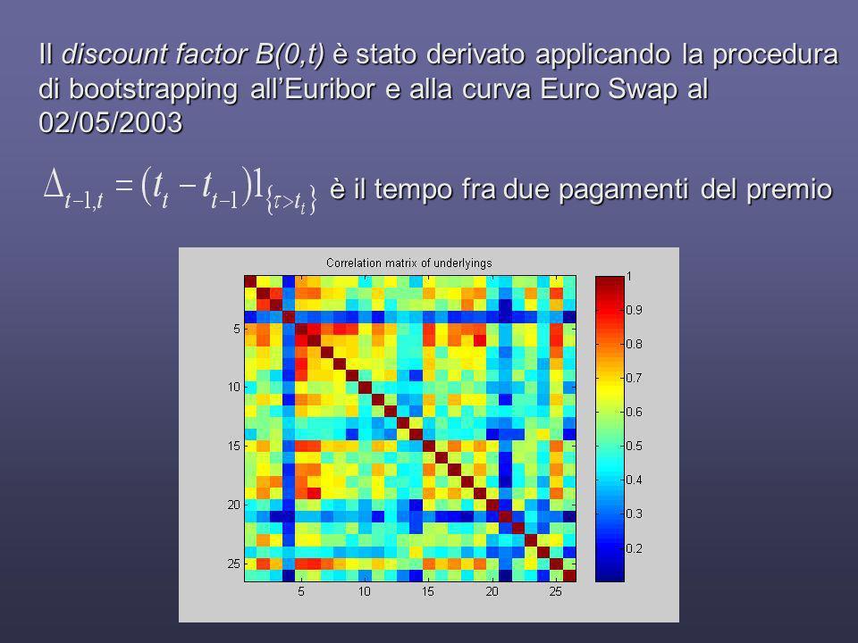Il discount factor B(0,t) è stato derivato applicando la procedura