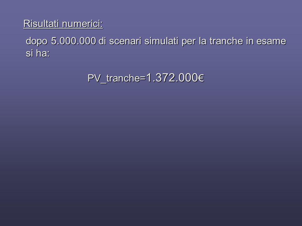 Risultati numerici: dopo 5.000.000 di scenari simulati per la tranche in esame.