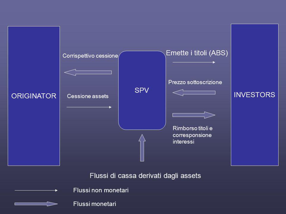 Flussi di cassa derivati dagli assets