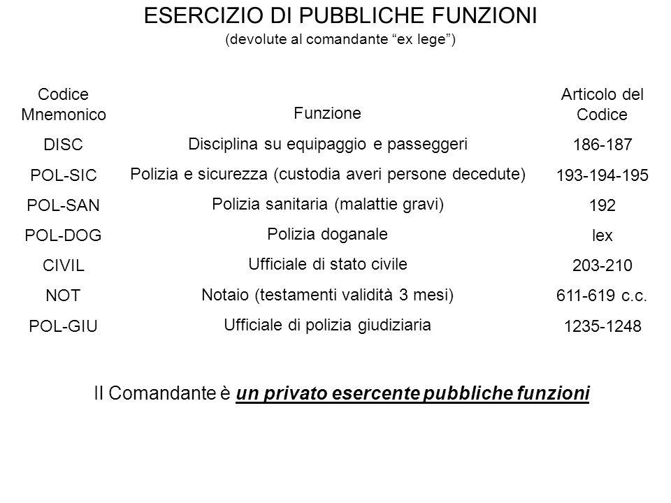ESERCIZIO DI PUBBLICHE FUNZIONI