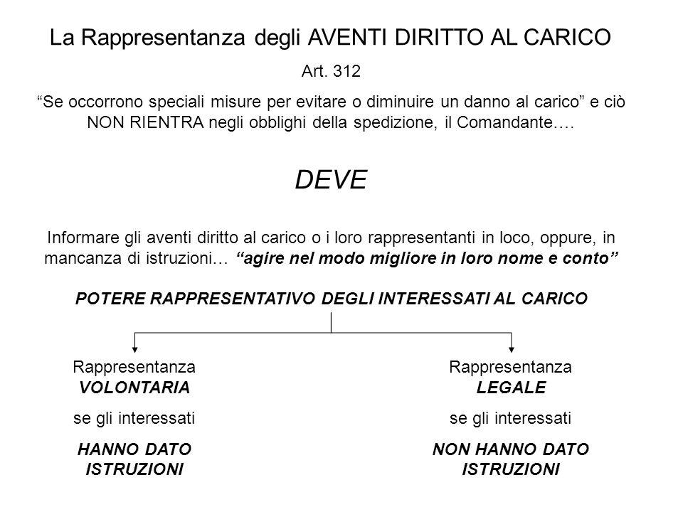 DEVE La Rappresentanza degli AVENTI DIRITTO AL CARICO Art. 312