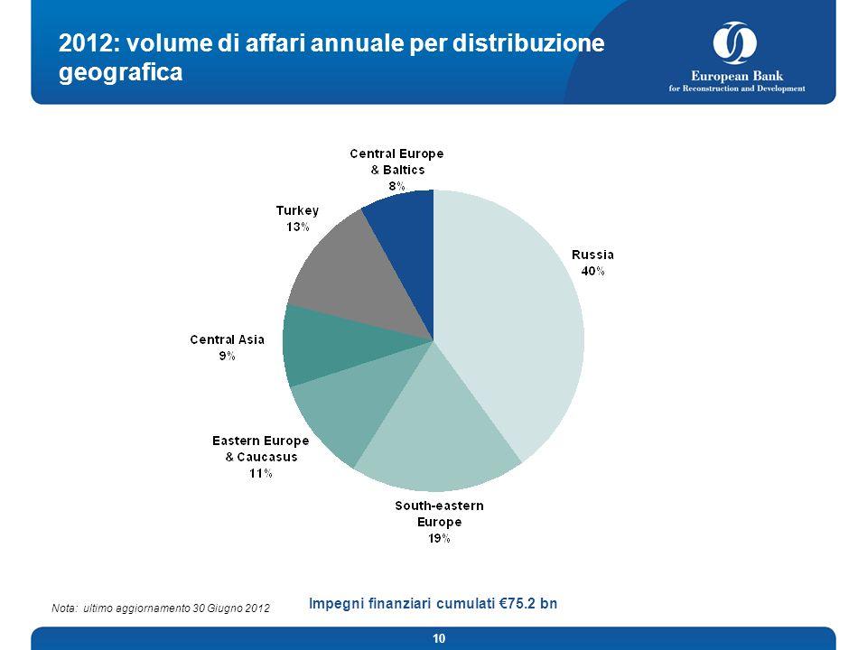 2012: volume di affari annuale per distribuzione geografica