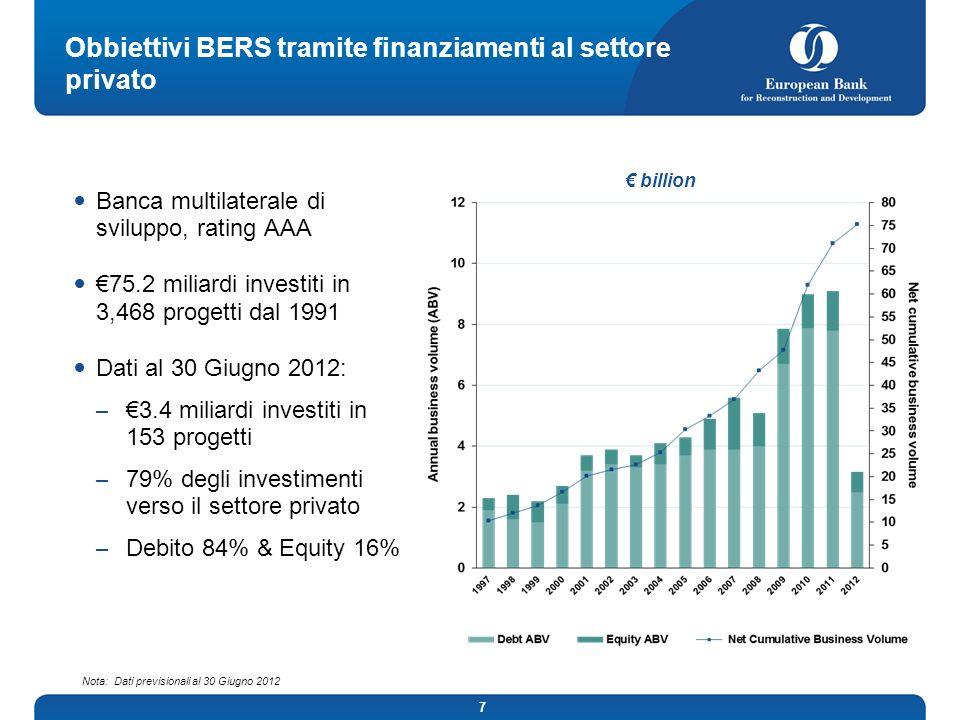 Obbiettivi BERS tramite finanziamenti al settore privato