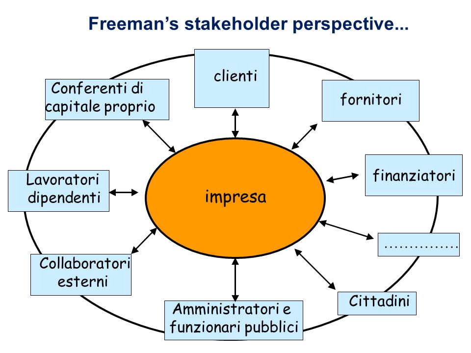 Freeman's stakeholder perspective...
