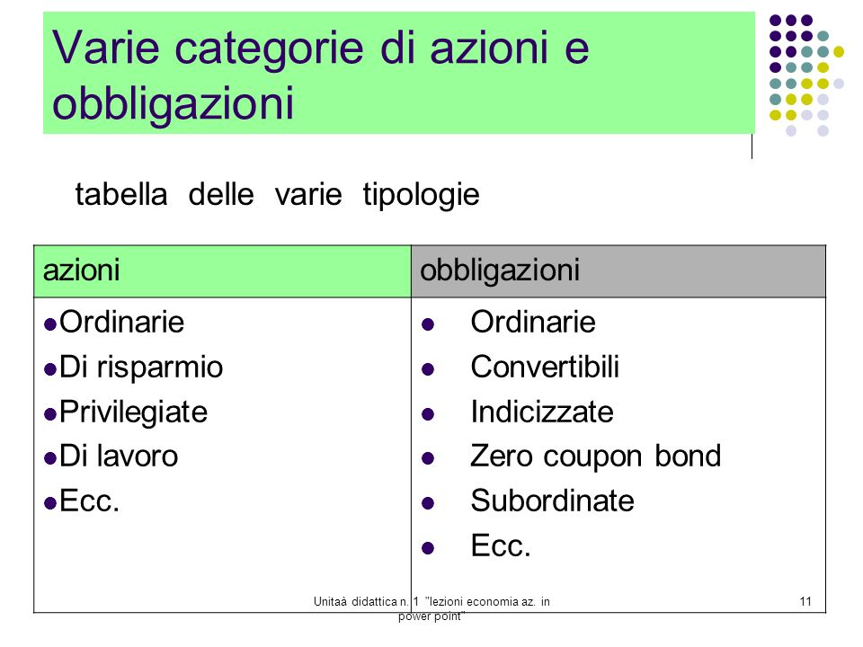 Varie categorie di azioni e obbligazioni