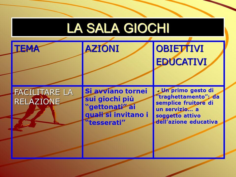 LA SALA GIOCHI TEMA AZIONI OBIETTIVI EDUCATIVI FACILITARE LA RELAZIONE