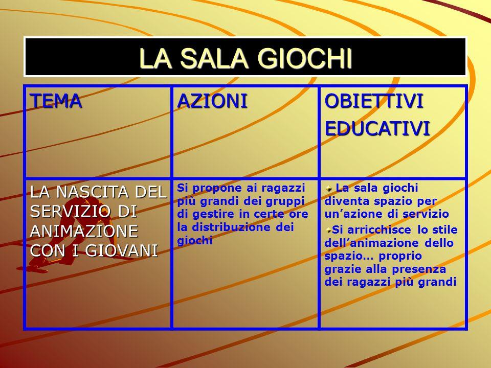 LA SALA GIOCHI TEMA AZIONI OBIETTIVI EDUCATIVI