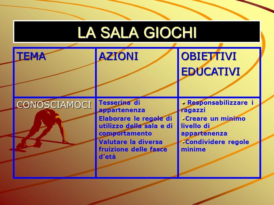 LA SALA GIOCHI TEMA AZIONI OBIETTIVI EDUCATIVI CONOSCIAMOCI