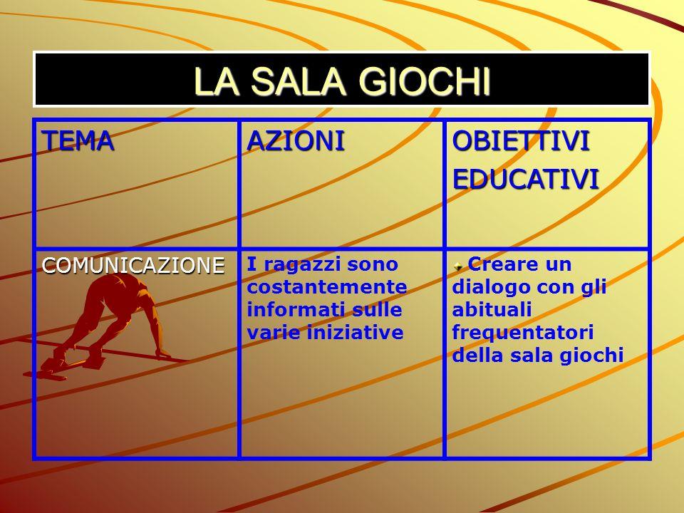 LA SALA GIOCHI TEMA AZIONI OBIETTIVI EDUCATIVI COMUNICAZIONE