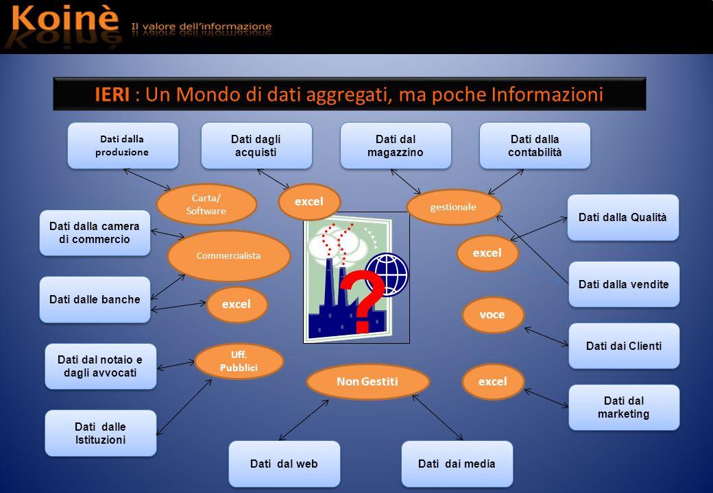 IERI : Un Mondo di dati aggregati, ma poche Informazioni