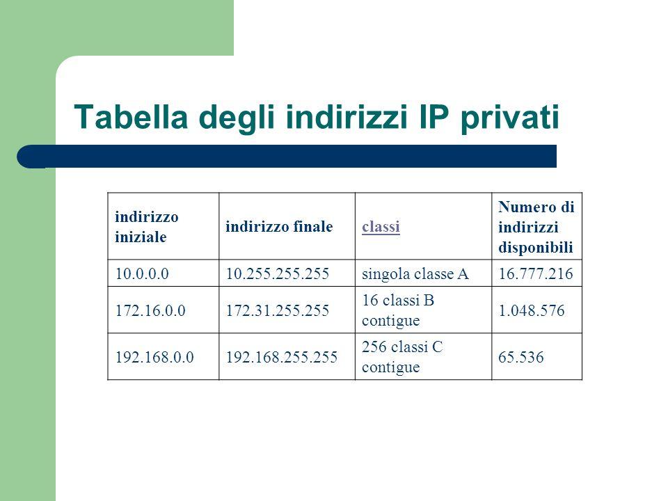 Tabella degli indirizzi IP privati