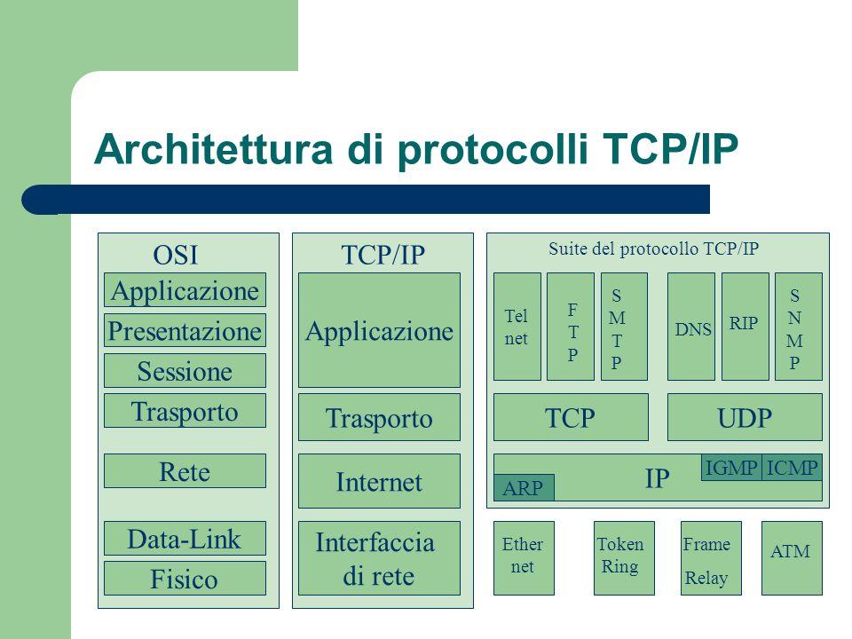 Architettura di protocolli TCP/IP