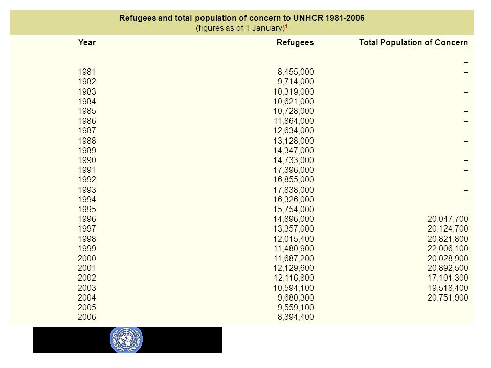 Refugees and total population of concern to UNHCR 1981-2006 (figures as of 1 January)1