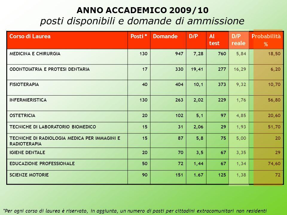 ANNO ACCADEMICO 2009/10 posti disponibili e domande di ammissione