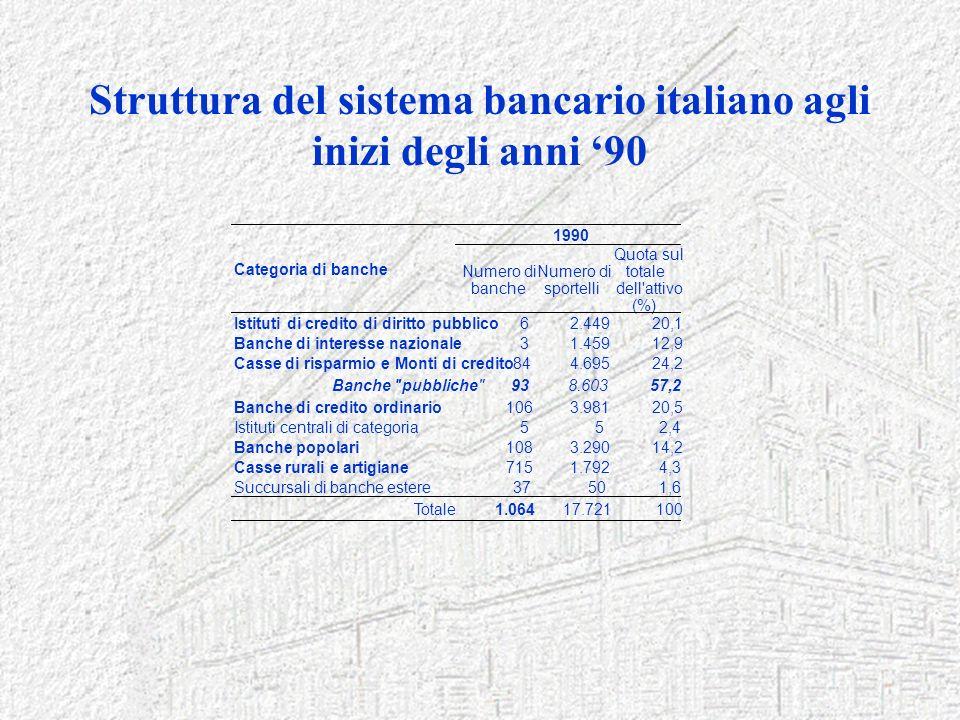 Struttura del sistema bancario italiano agli inizi degli anni '90