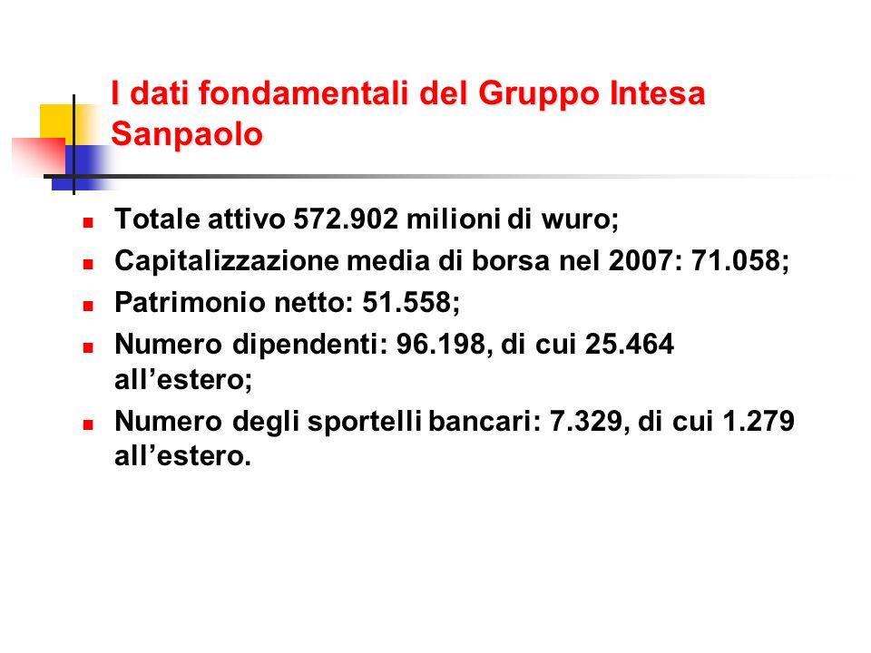 I dati fondamentali del Gruppo Intesa Sanpaolo