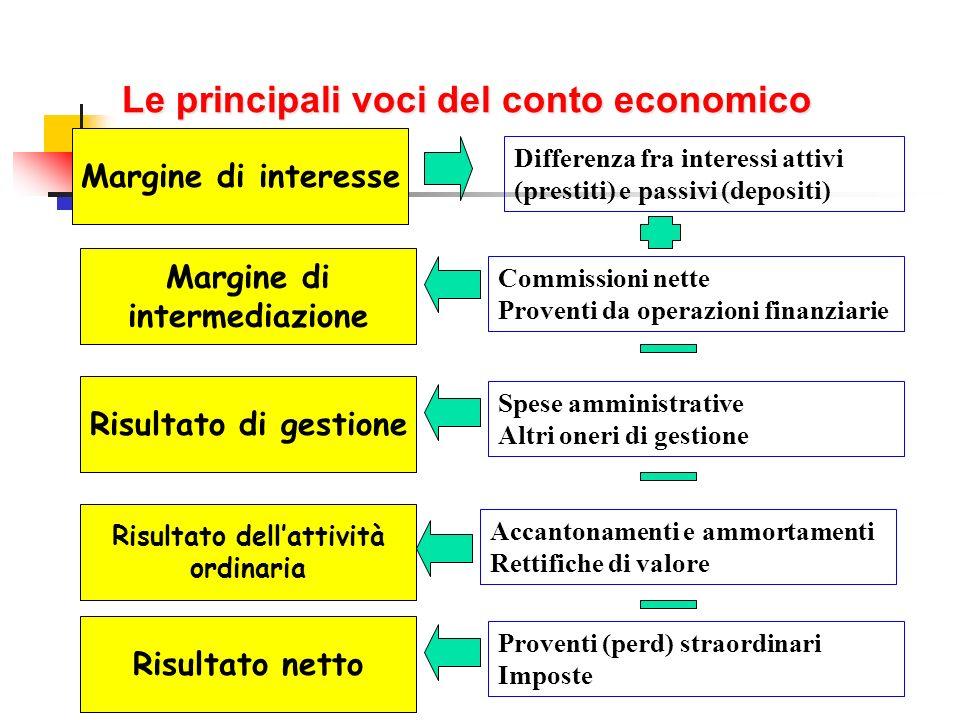 Le principali voci del conto economico