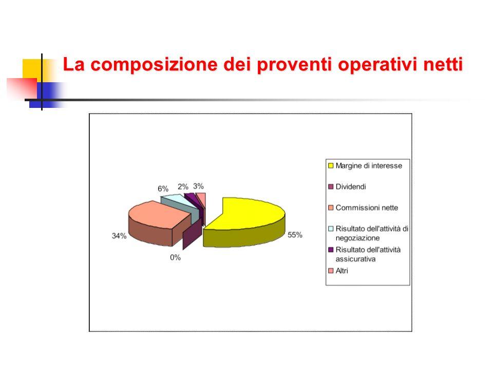 La composizione dei proventi operativi netti