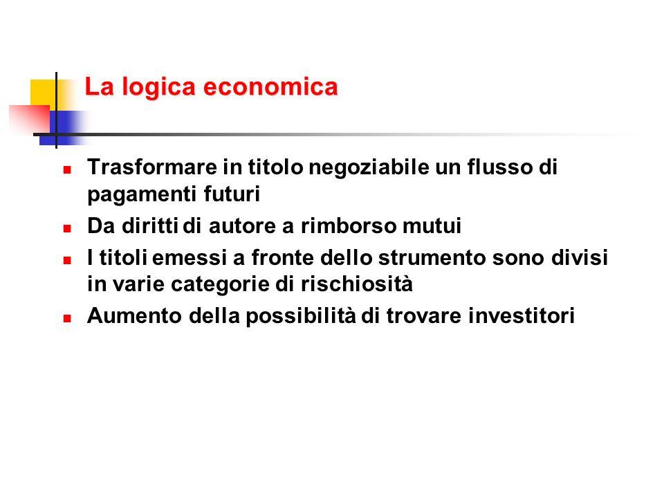 La logica economica Trasformare in titolo negoziabile un flusso di pagamenti futuri. Da diritti di autore a rimborso mutui.