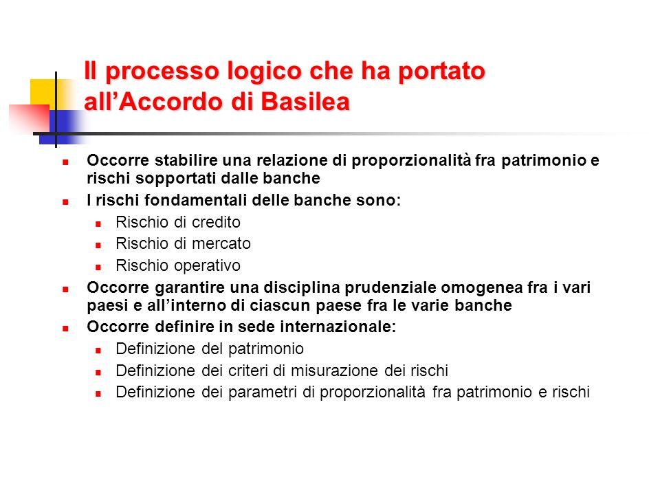 Il processo logico che ha portato all'Accordo di Basilea