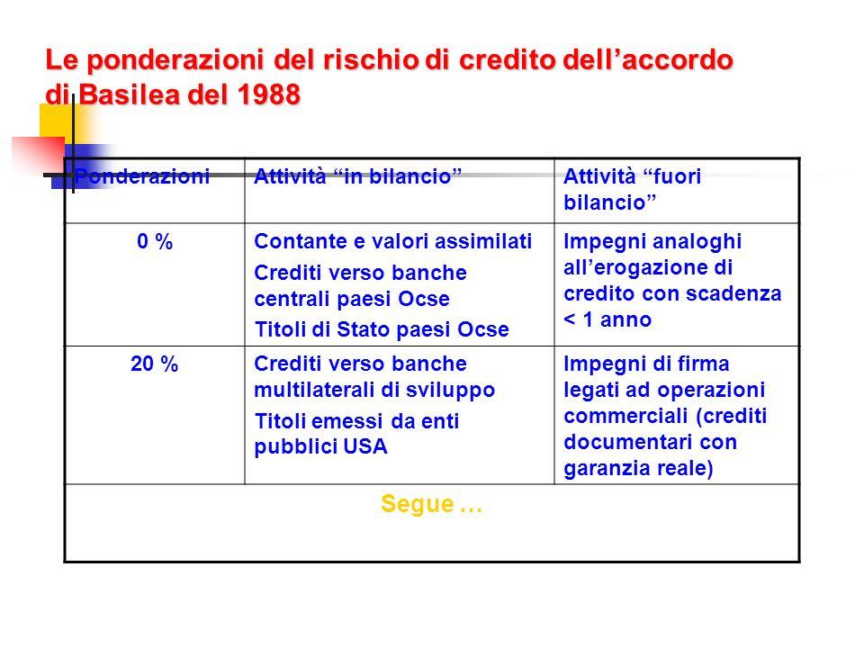 Le ponderazioni del rischio di credito dell'accordo di Basilea del 1988
