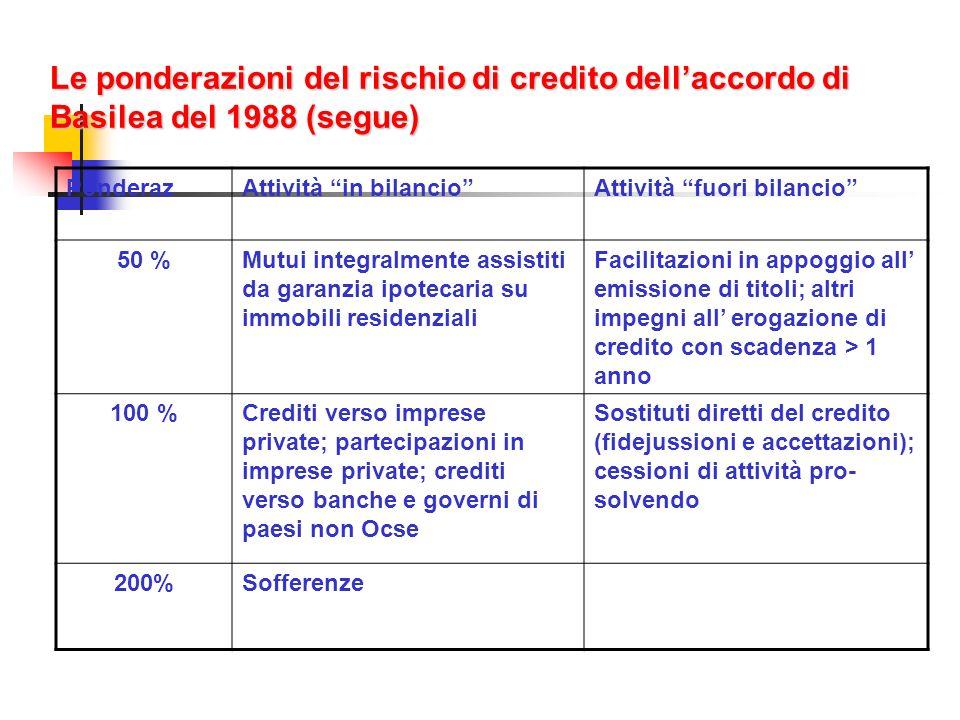 Le ponderazioni del rischio di credito dell'accordo di Basilea del 1988 (segue)
