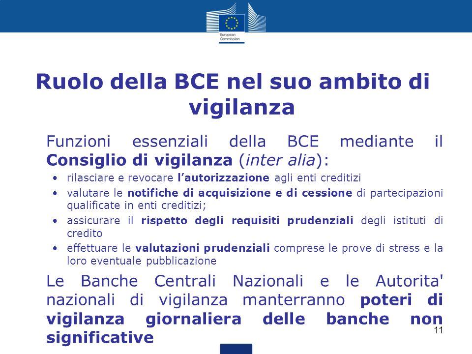 Ruolo della BCE nel suo ambito di vigilanza