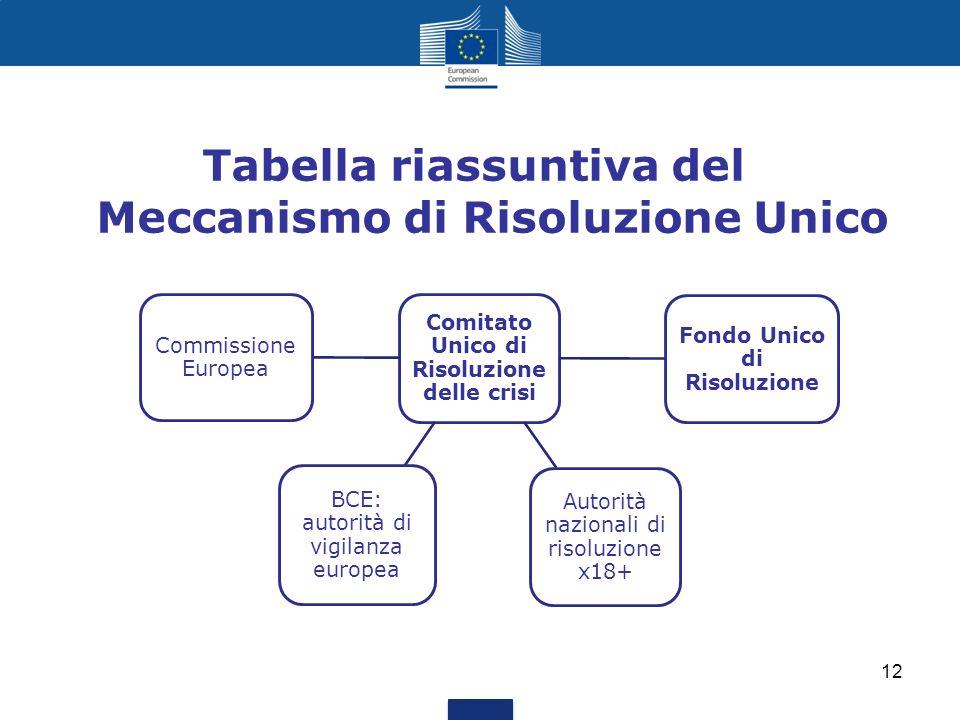 Tabella riassuntiva del Meccanismo di Risoluzione Unico