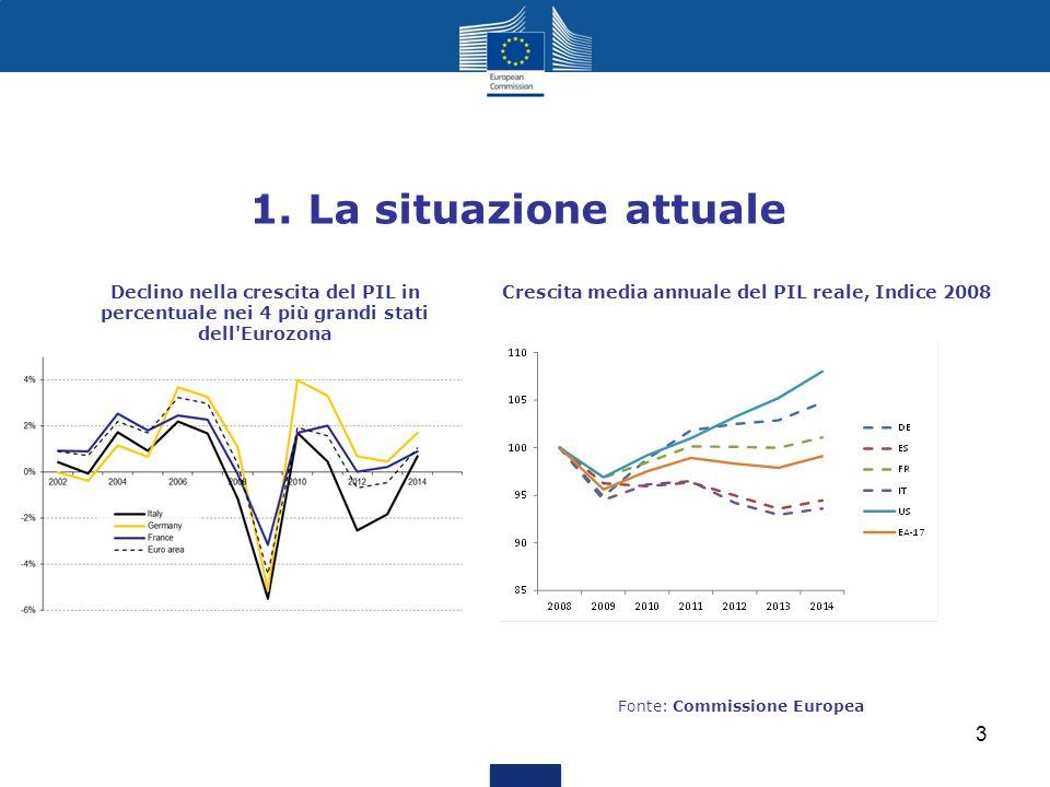 1. La situazione attuale Declino nella crescita del PIL in percentuale nei 4 più grandi stati dell Eurozona.