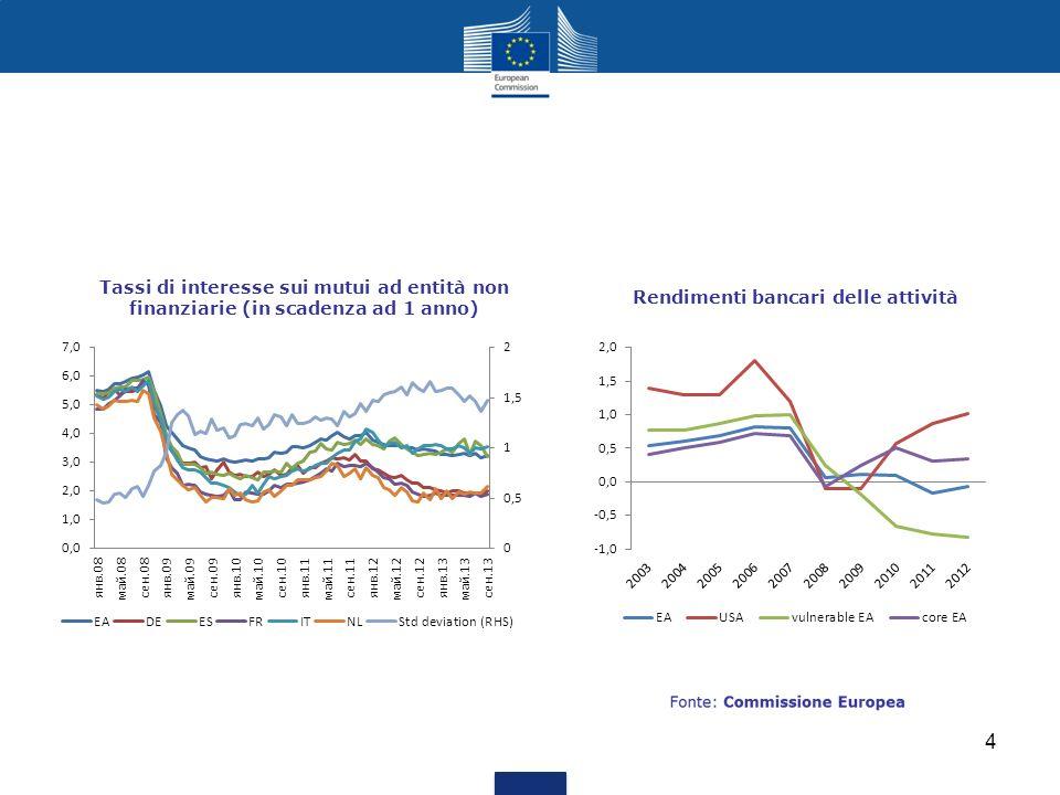 Tassi di interesse sui mutui ad entità non finanziarie (in scadenza ad 1 anno)