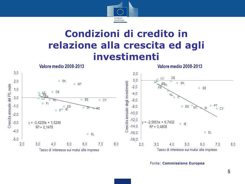 Condizioni di credito in relazione alla crescita ed agli investimenti
