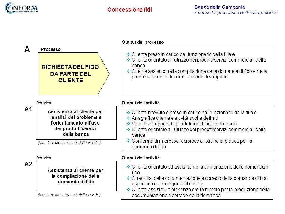 A A1 A2 Concessione fidi RICHIESTA DEL FIDO DA PARTE DEL CLIENTE