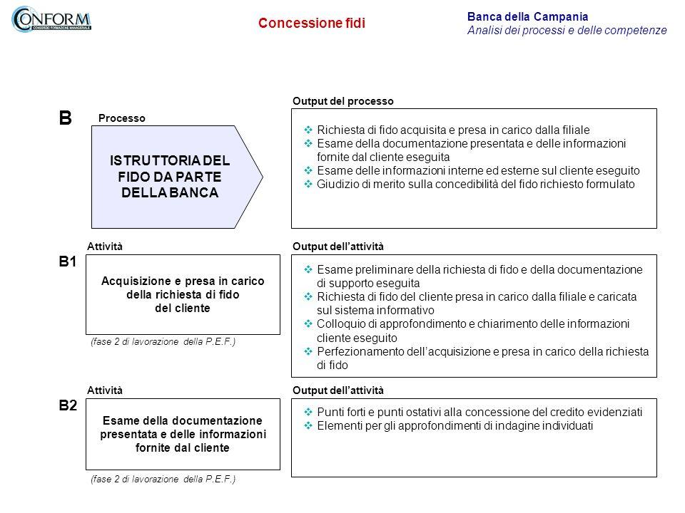 B B1 B2 Concessione fidi ISTRUTTORIA DEL FIDO DA PARTE DELLA BANCA