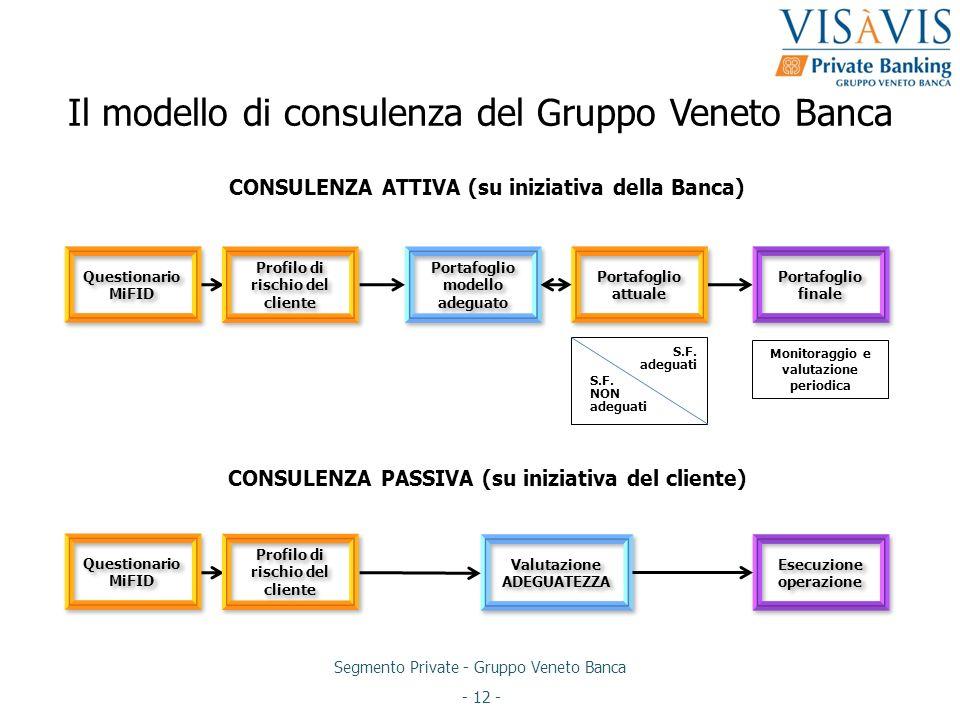 Il modello di consulenza del Gruppo Veneto Banca