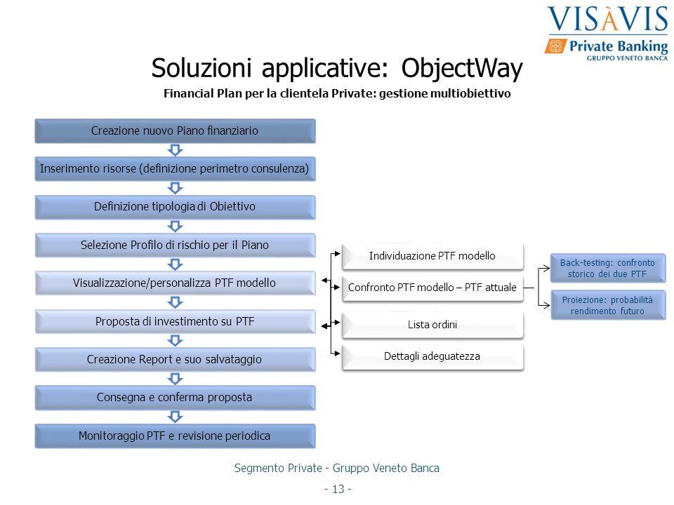 Soluzioni applicative: ObjectWay