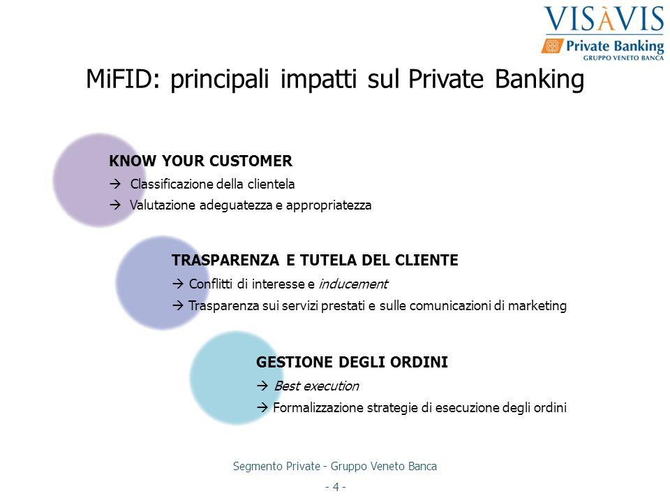 MiFID: principali impatti sul Private Banking
